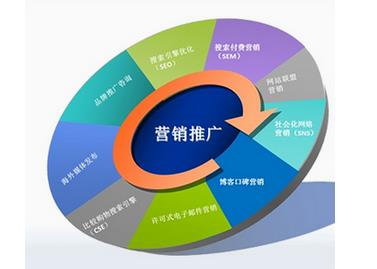 网络营销对中小型企业的新机遇